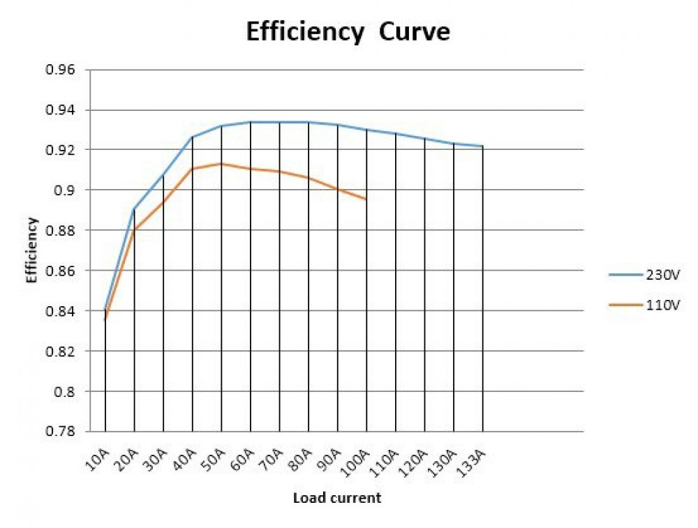 Efficiency Curve for Mining Power supply
